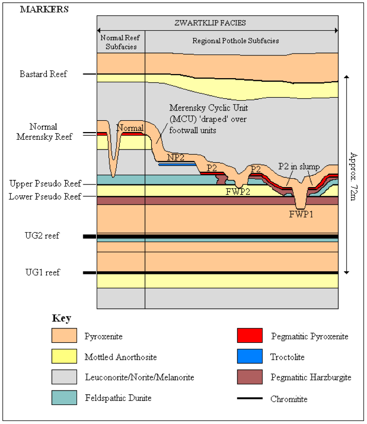 A schematic cross-section through the upper section of the Upper Critical Zone, showing the hanging wall 'drape' and footwall components to the Merensky reefs at Northam Platinum Mine, South Africa. Adapted from Smith et al., (2004).