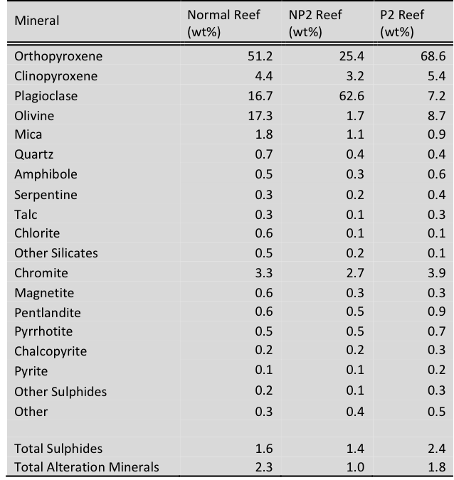 Percentage abundance of minerals in weight% within each reef as calculated by QEMSCAN. Total alteration is the summative value of amphibole, serpentine, talc, chlorite, other silicates and magnetite (Brough et al., 2010).