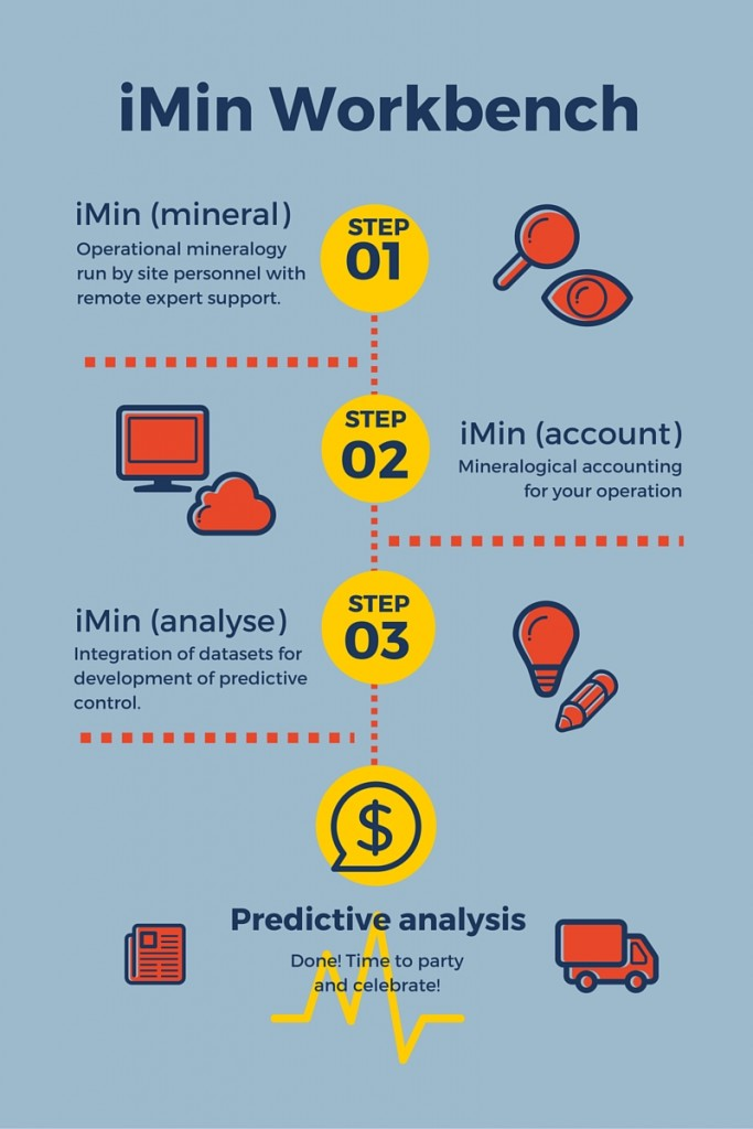How the iMin Workbench can be implemented to add revenue to your operation