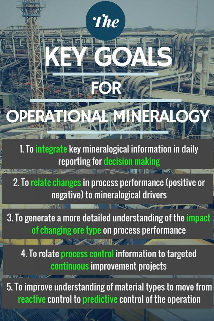 Operational mineralogy key goals